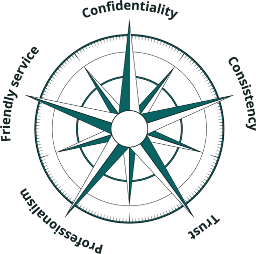 Our Moral Compass